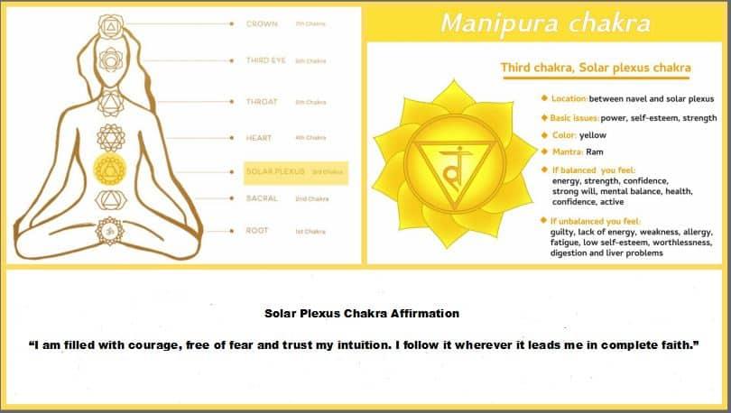 3 solar plexus chakra manipura chakra wellness works