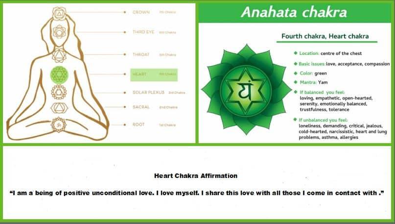 4 heart chakra anahata chakra wellness works