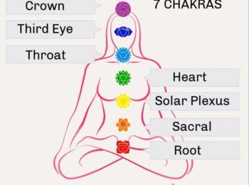 7 Chakras Name Colour position